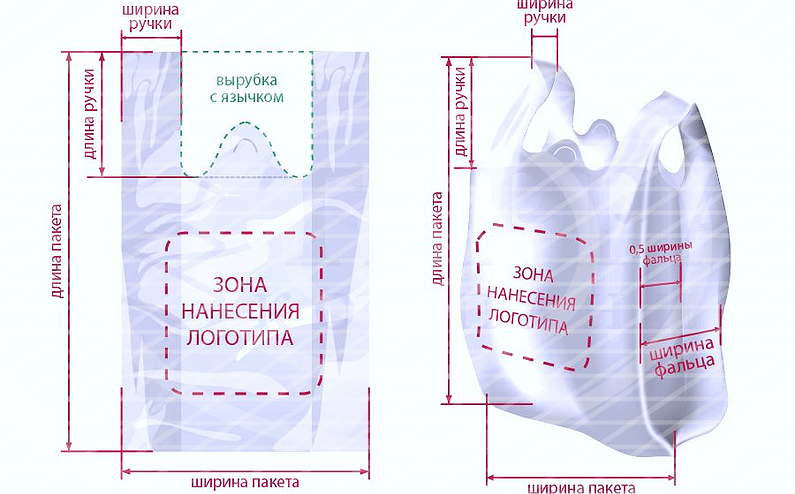 Популярные разновидности пакетов, которые использовал каждый