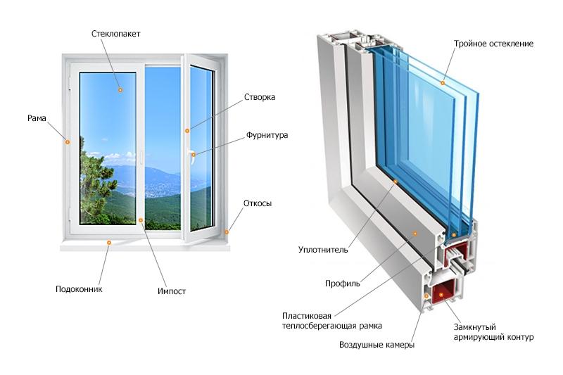 Как правильно подобрать пластиковое окно?