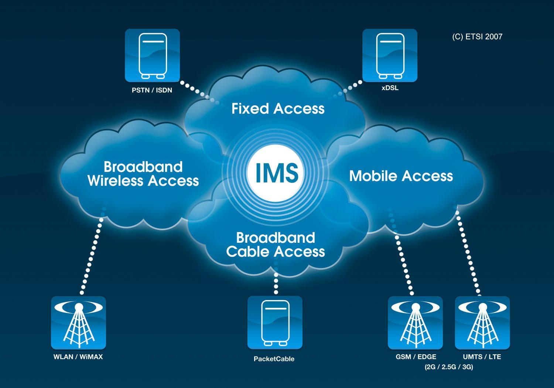 Интеграция IMS в телефонные сети