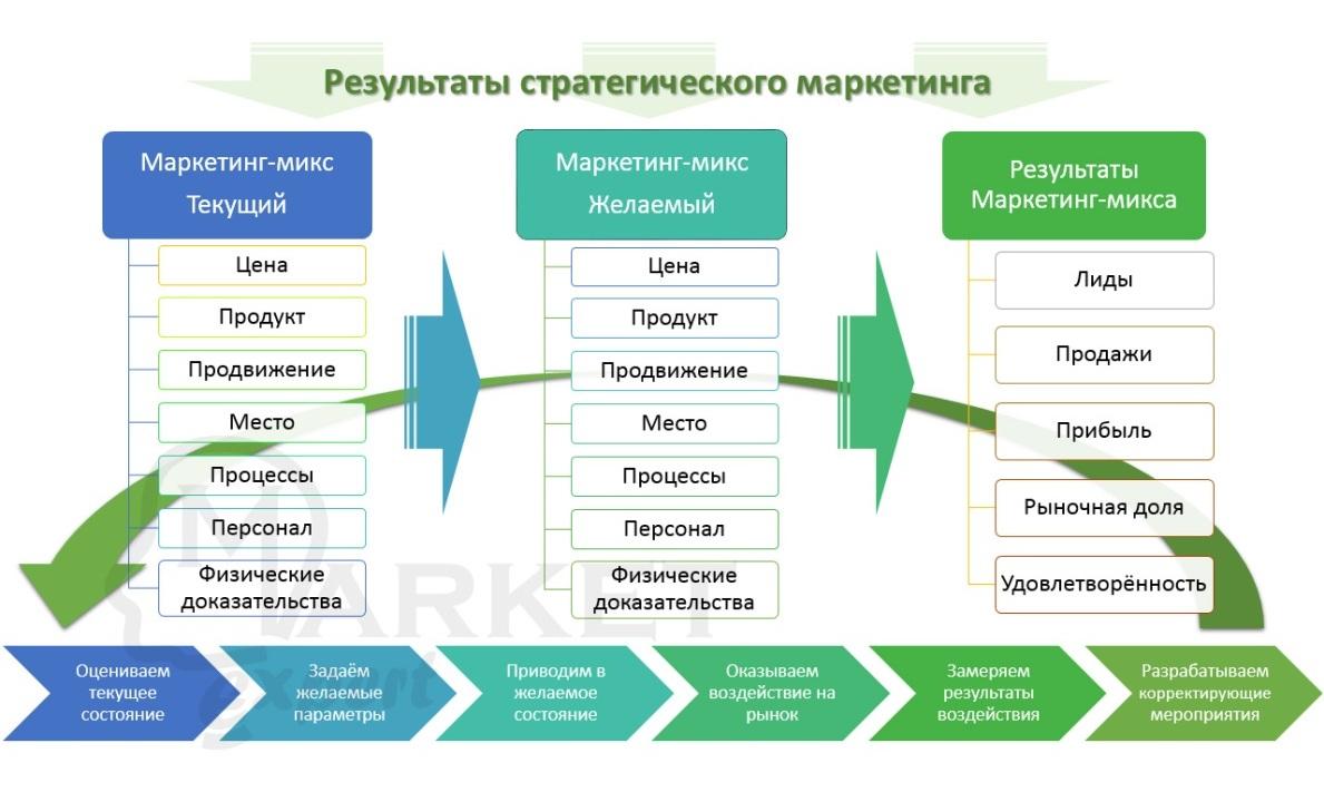 Руководство по созданию маркетингового плана